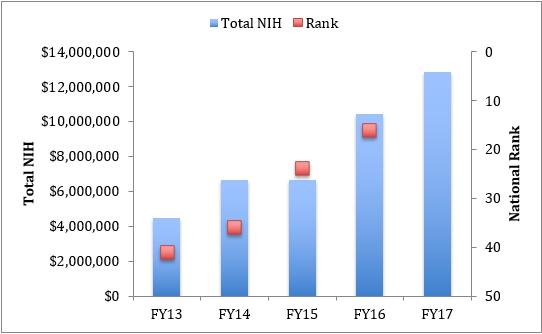 nih funding chart